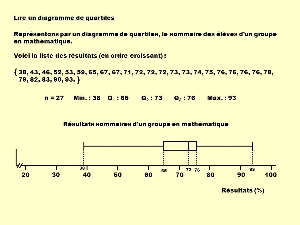 Lire un diagramme de quartiles