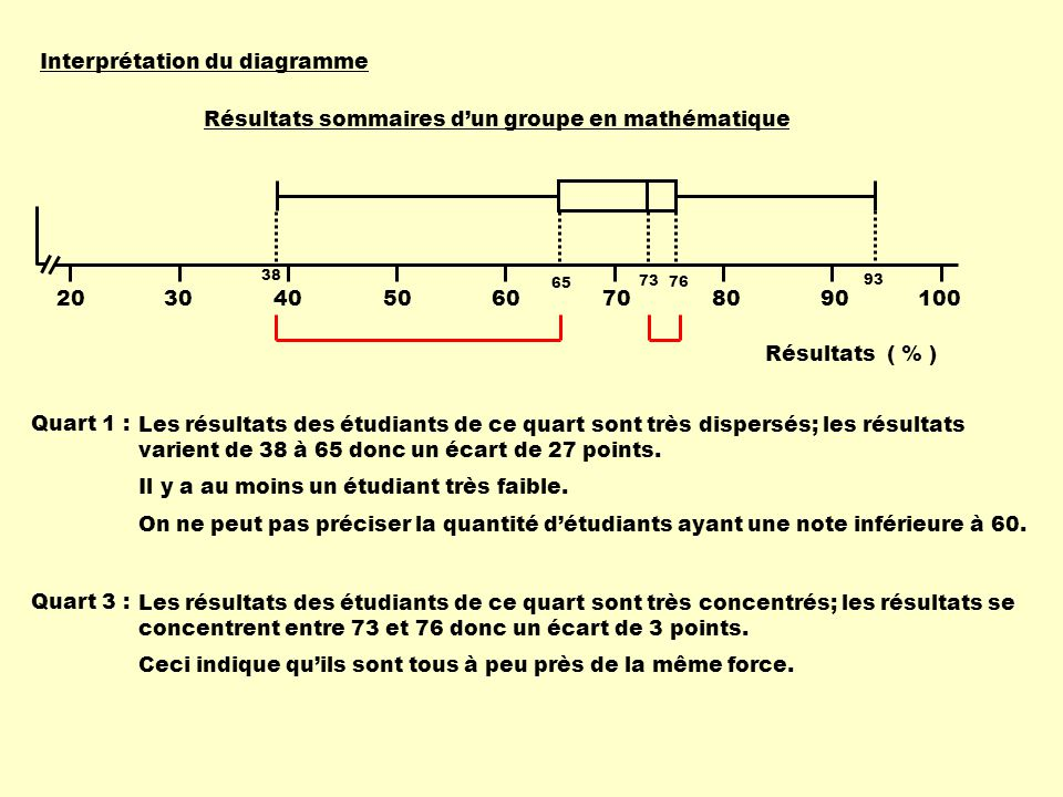 Interprétation du diagramme