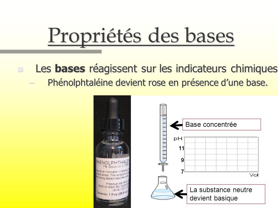 Propriétés des bases Les bases réagissent sur les indicateurs chimiques. Phénolphtaléine devient rose en présence d'une base.