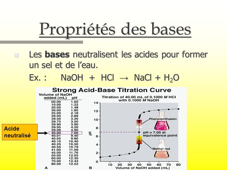 Propriétés des bases Les bases neutralisent les acides pour former un sel et de l'eau. Ex. : NaOH + HCl → NaCl + H2O.