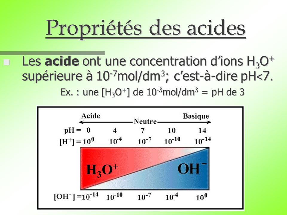 Propriétés des acides H3O+