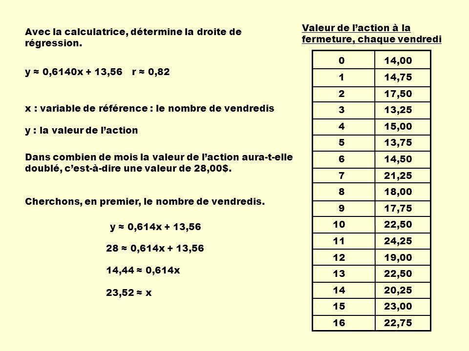 0 14,00 1 14,75. 2 17,50. 3 13,25. 4 15,00.