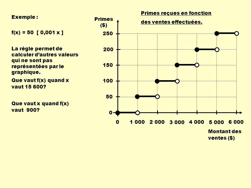Montant des ventes ($) Primes ($) 1 000. 2 000. 3 000. 4 000. 5 000. 6 000. Primes reçues en fonction.