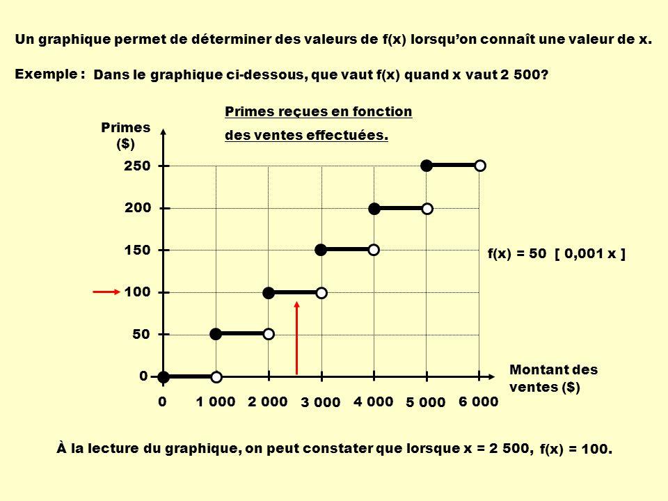 Un graphique permet de déterminer des valeurs de f(x) lorsqu'on connaît une valeur de x.