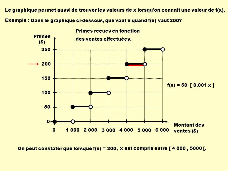 Le graphique permet aussi de trouver les valeurs de x lorsqu'on connaît une valeur de f(x).