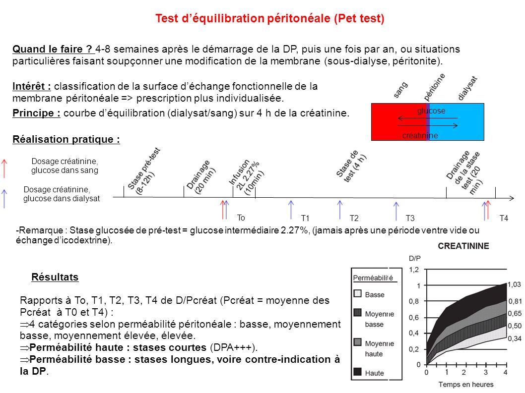 Test d'équilibration péritonéale (Pet test)