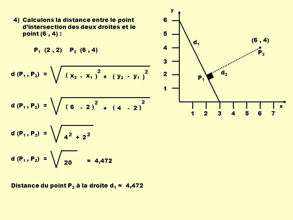 Distance du point P2 à la droite d1 ≈ 4,472