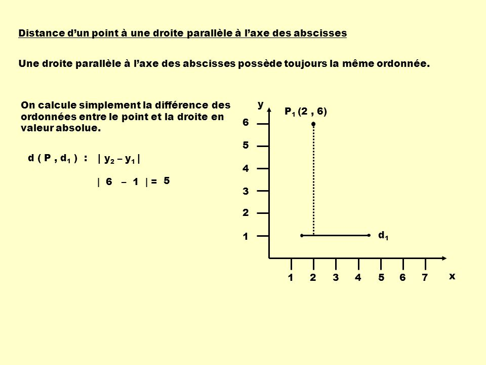 Distance d'un point à une droite parallèle à l'axe des abscisses