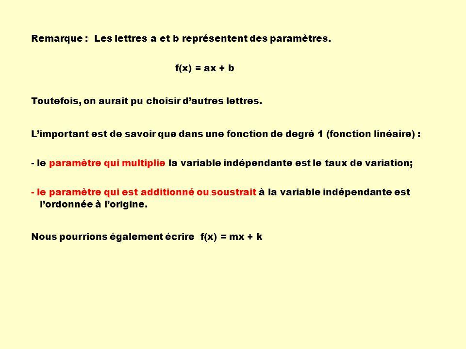 Remarque : Les lettres a et b représentent des paramètres. f(x) = ax + b. Toutefois, on aurait pu choisir d'autres lettres.