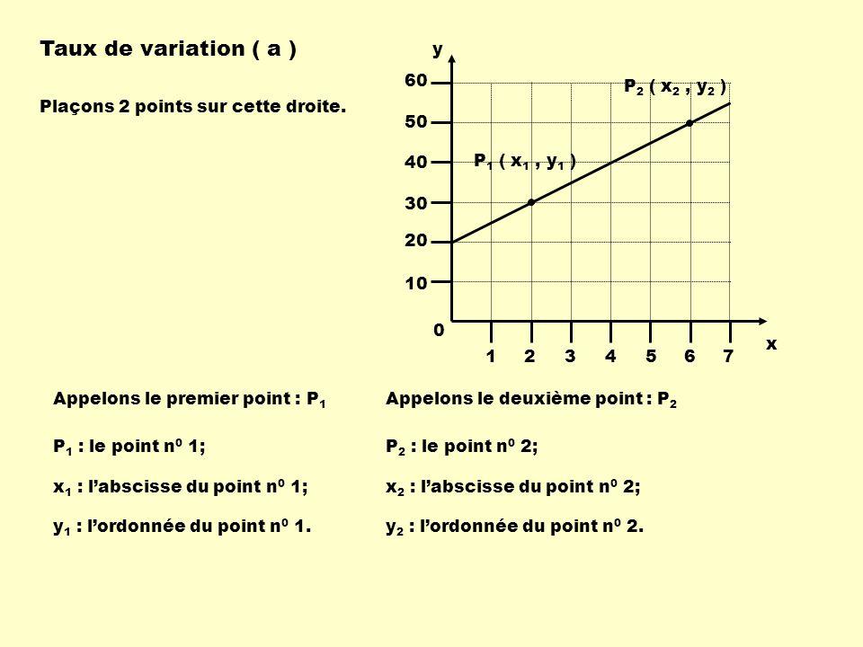 Taux de variation ( a ) y 1 2 3 4 5 6 7 10 20 30 40 50 60 x