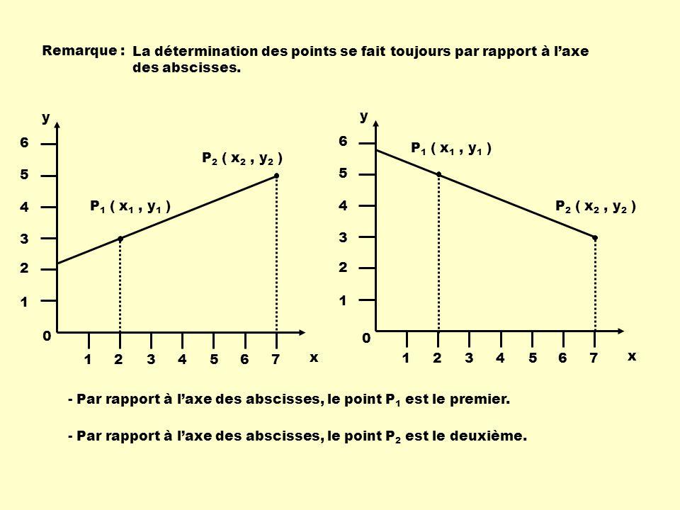 Remarque : La détermination des points se fait toujours par rapport à l'axe des abscisses. P1 ( x1 , y1 )