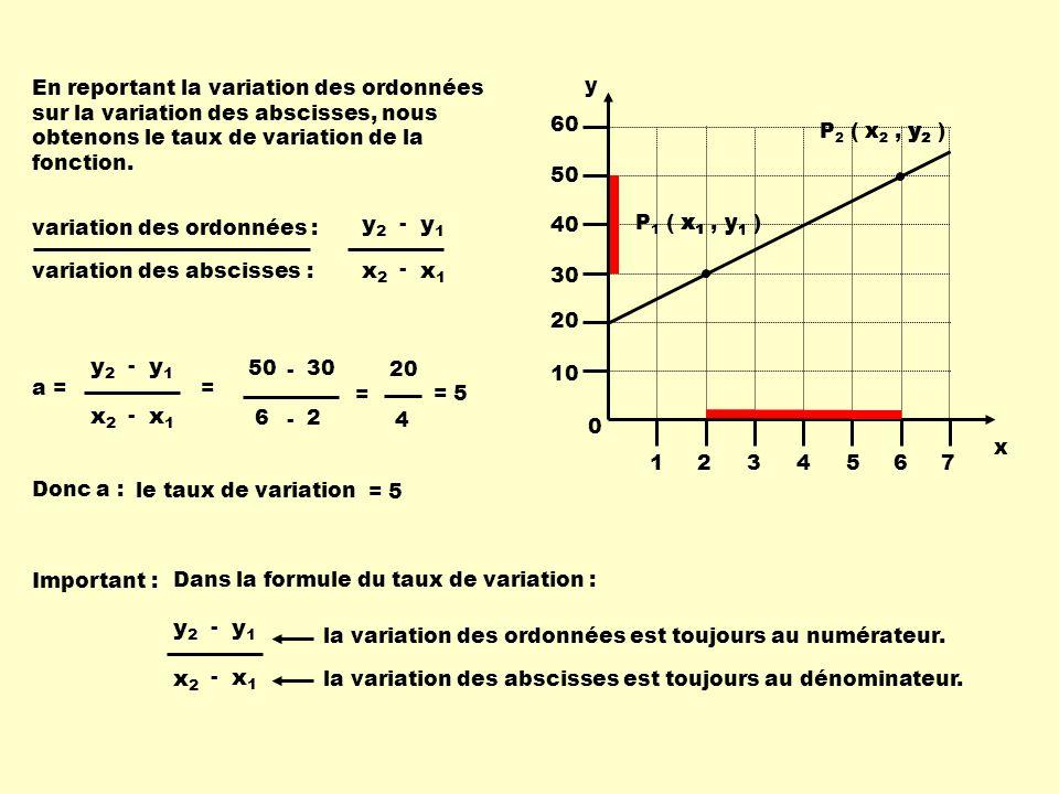 En reportant la variation des ordonnées sur la variation des abscisses, nous obtenons le taux de variation de la fonction.
