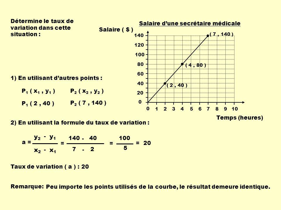 x1 x2 y1 y2 Détermine le taux de variation dans cette situation :