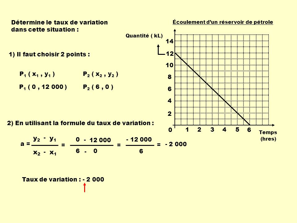 y2 y1 x2 x1 Détermine le taux de variation dans cette situation : 1 2