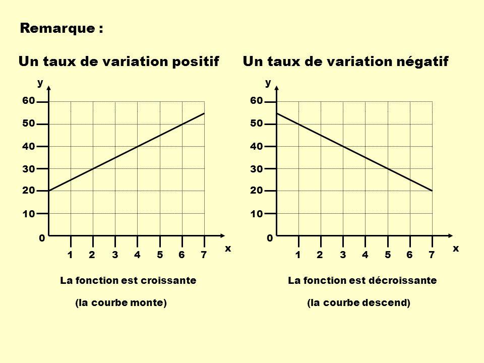 Un taux de variation positif Un taux de variation négatif