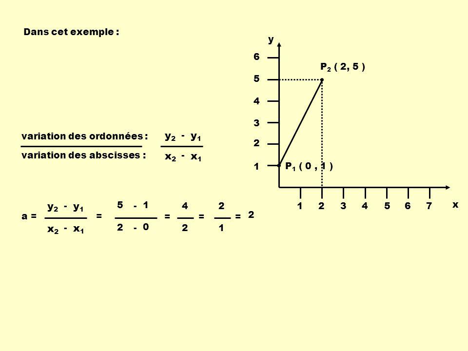 y1 y2 x1 x2 x1 x2 y1 y2 Dans cet exemple : P1 ( 0 , 1 ) P2 ( 2, 5 ) x