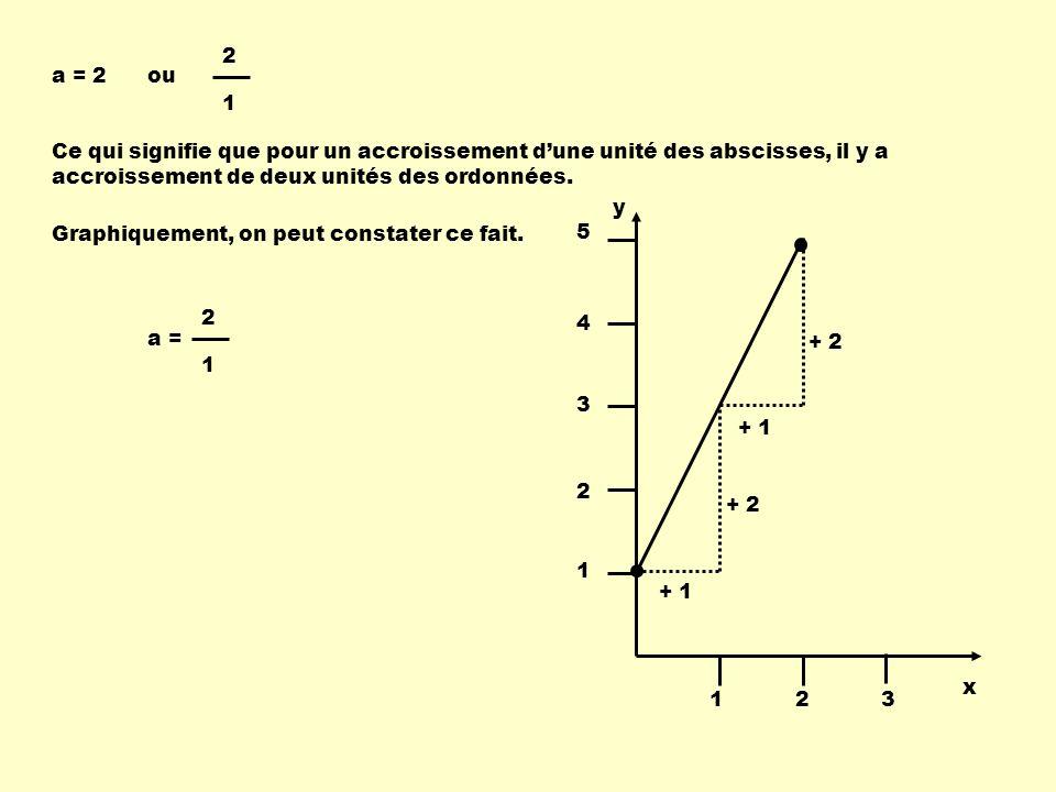 2 1. a = 2. ou. Ce qui signifie que pour un accroissement d'une unité des abscisses, il y a accroissement de deux unités des ordonnées.