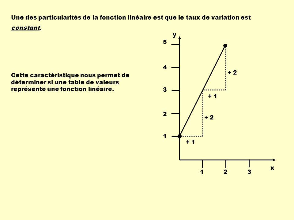 Une des particularités de la fonction linéaire est que le taux de variation est