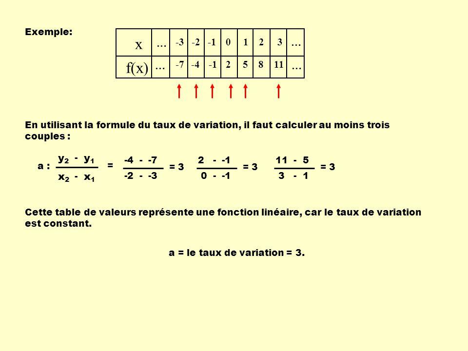 x f(x) … -3 -7 -2 -4 -1 2 1 5 8 3 11 x1 x2 y1 y2 Exemple: