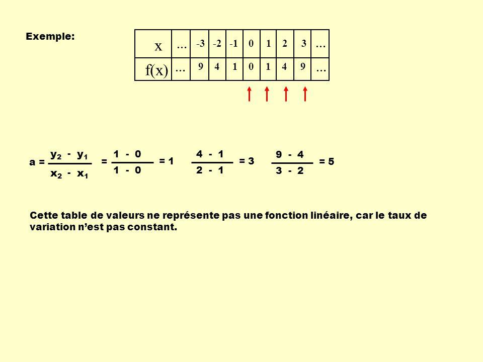 x f(x) … -3 9 -2 4 -1 1 2 3 x1 x2 y1 y2 Exemple: - = a = 1 - 0 = 1