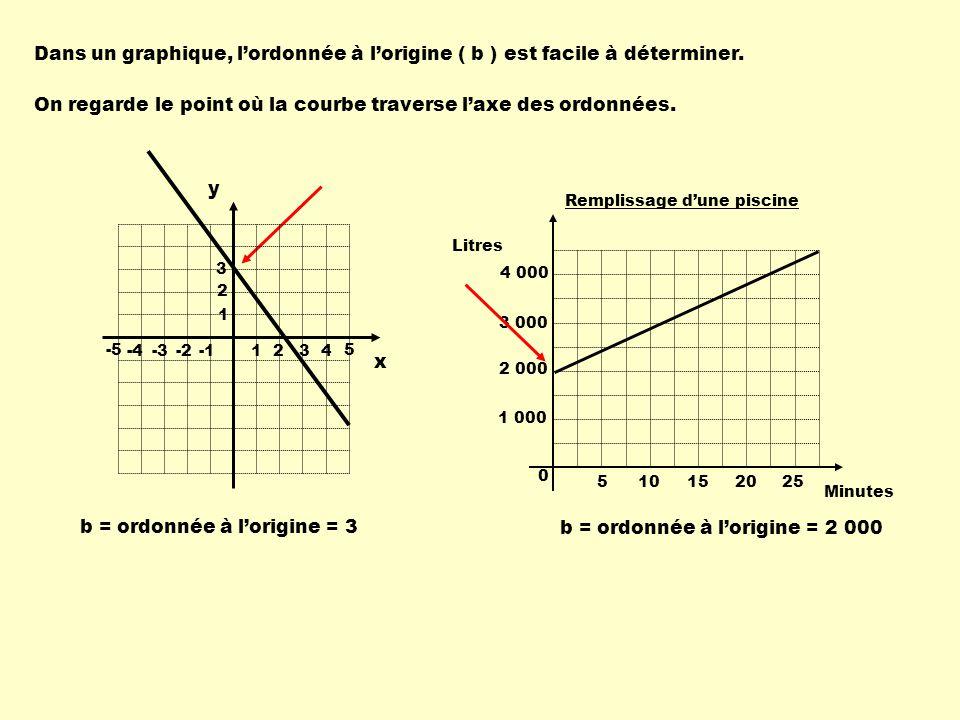 On regarde le point où la courbe traverse l'axe des ordonnées.