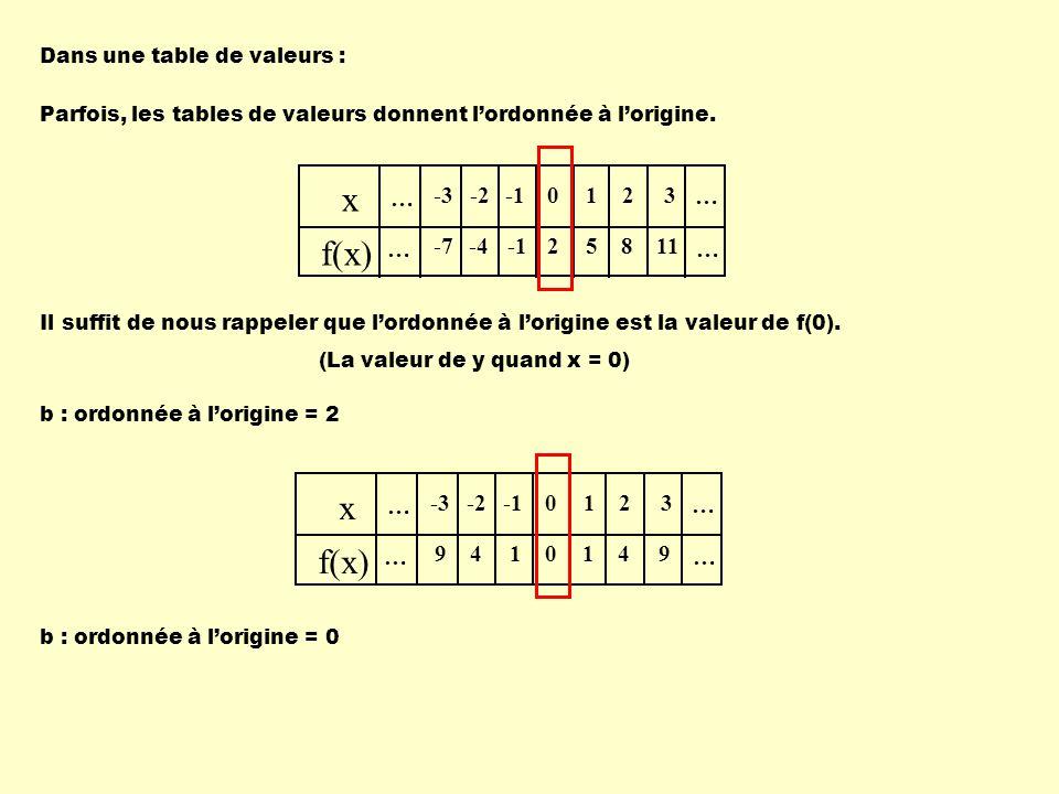x f(x) x f(x) … -3 -7 -2 -4 -1 2 1 5 8 3 11 … -3 9 -2 4 -1 1 2 3