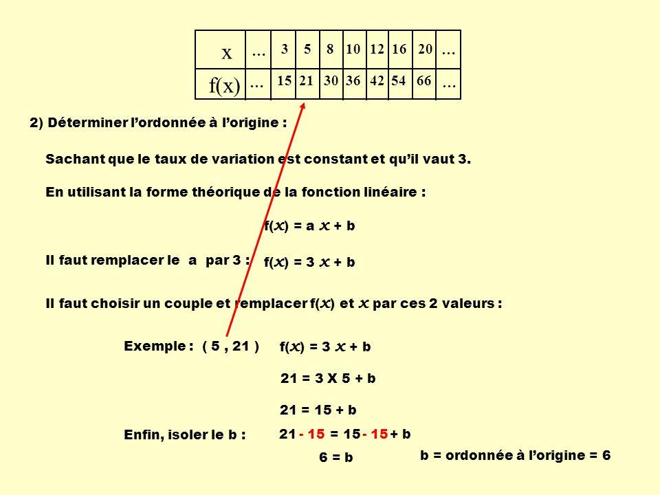 … x. f(x) 3. 15. 5. 21. 8. 30. 10. 36. 12. 42. 16. 54. 20. 66. 2) Déterminer l'ordonnée à l'origine :