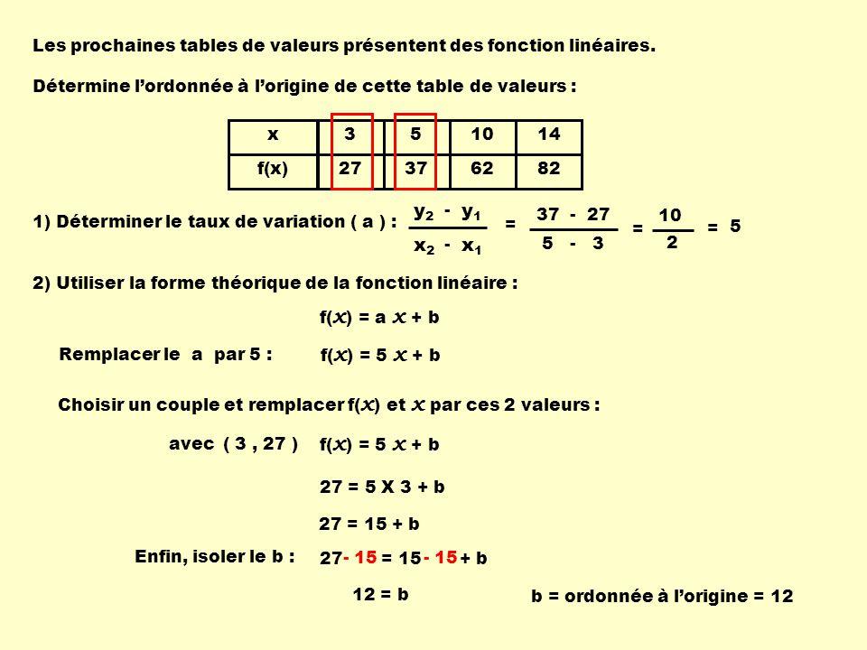 Les prochaines tables de valeurs présentent des fonction linéaires.