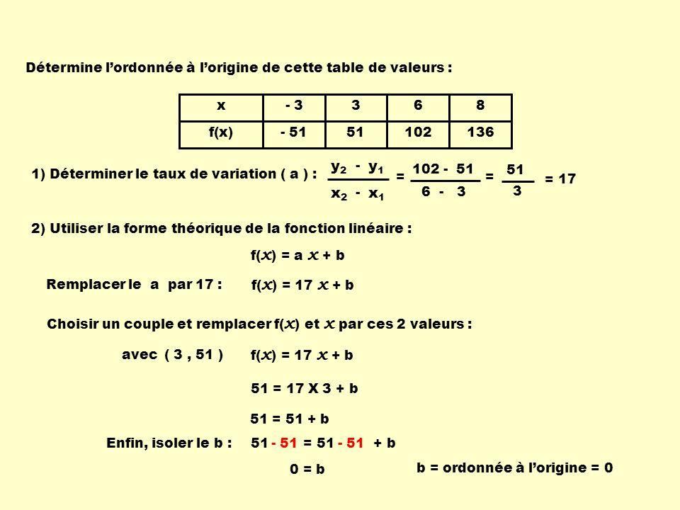 Détermine l'ordonnée à l'origine de cette table de valeurs :