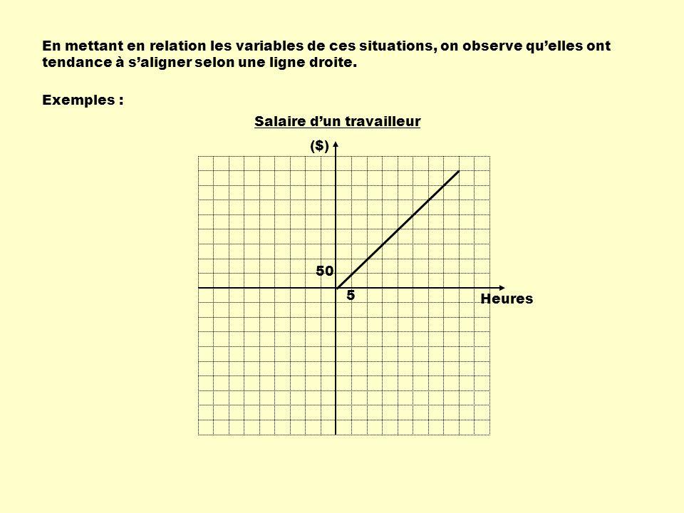 En mettant en relation les variables de ces situations, on observe qu'elles ont tendance à s'aligner selon une ligne droite.