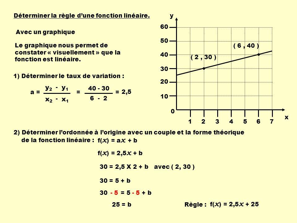 x1 x2 y1 y2 Déterminer la règle d'une fonction linéaire. y 1 2 3 4 5 6