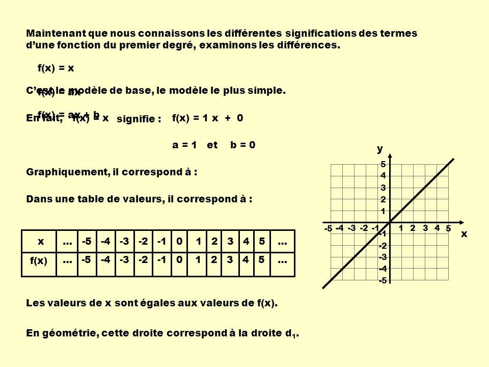 C'est le modèle de base, le modèle le plus simple. f(x) = ax