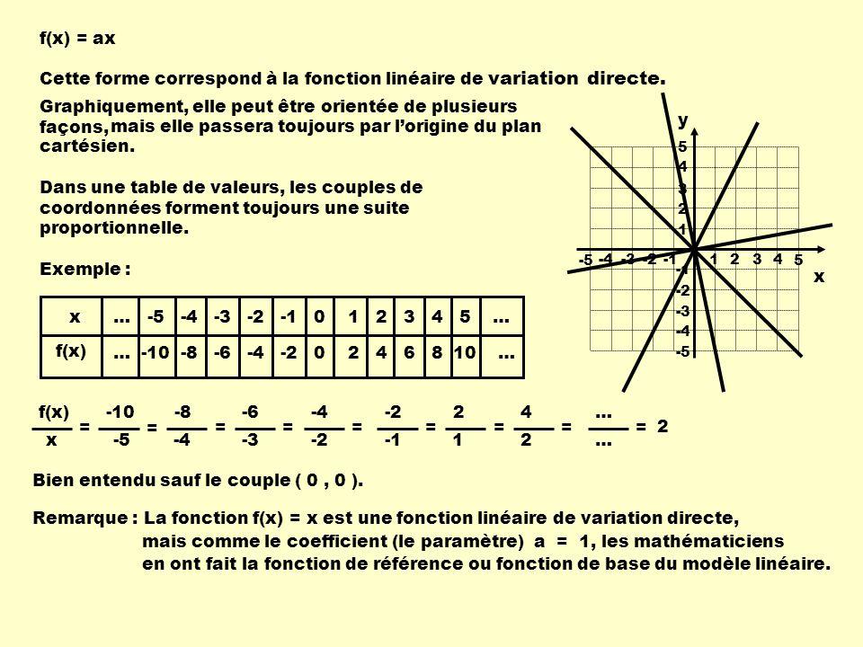 Cette forme correspond à la fonction linéaire de variation directe.