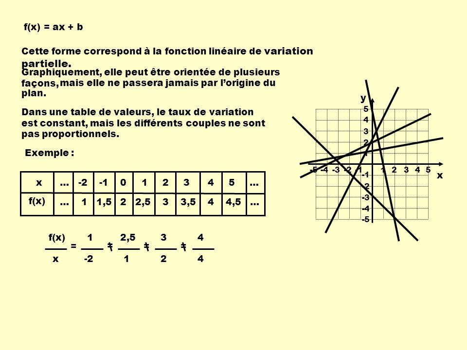 Cette forme correspond à la fonction linéaire de variation partielle.