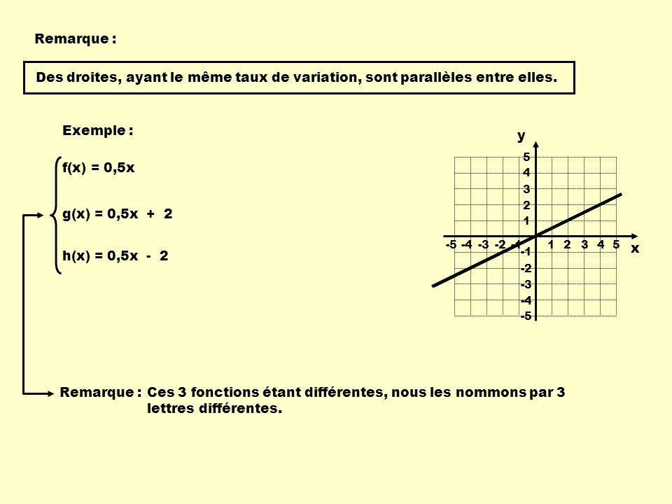 Remarque : Des droites, ayant le même taux de variation, sont parallèles entre elles. Exemple : y.
