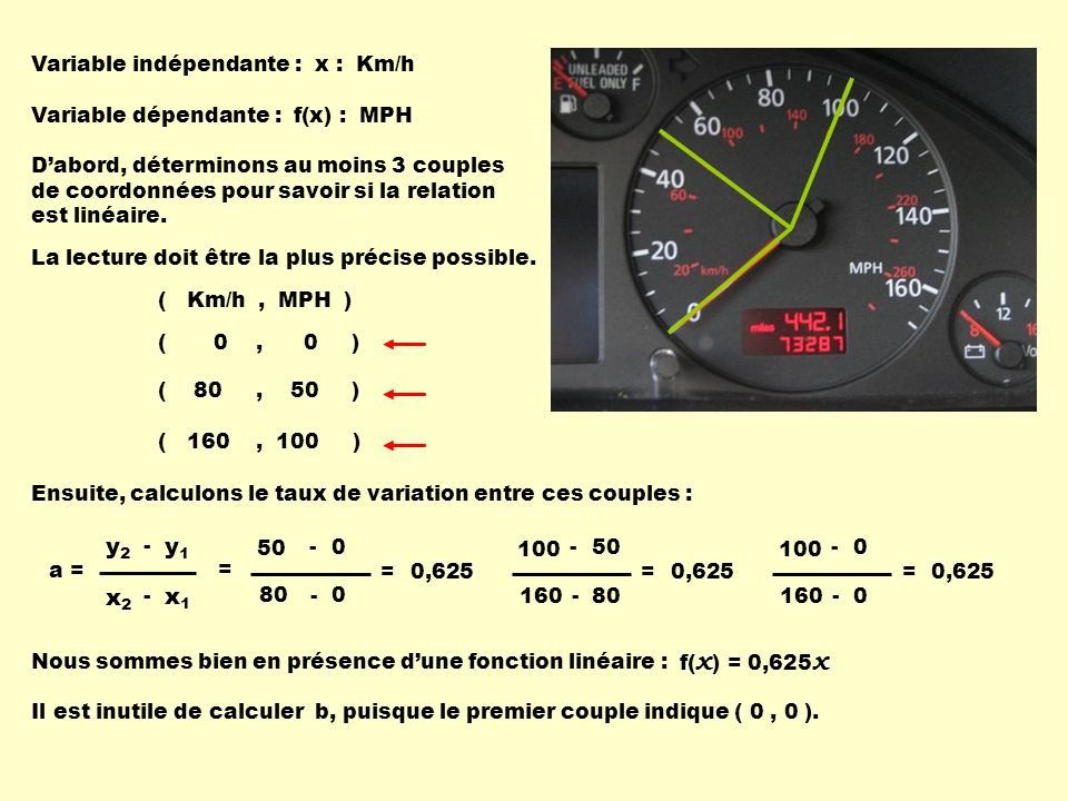 x1 x2 y1 y2 Variable indépendante : x : Km/h