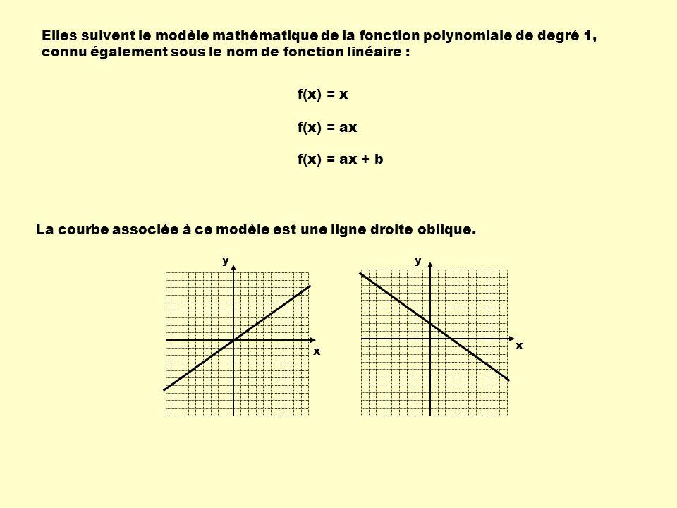 La courbe associée à ce modèle est une ligne droite oblique.