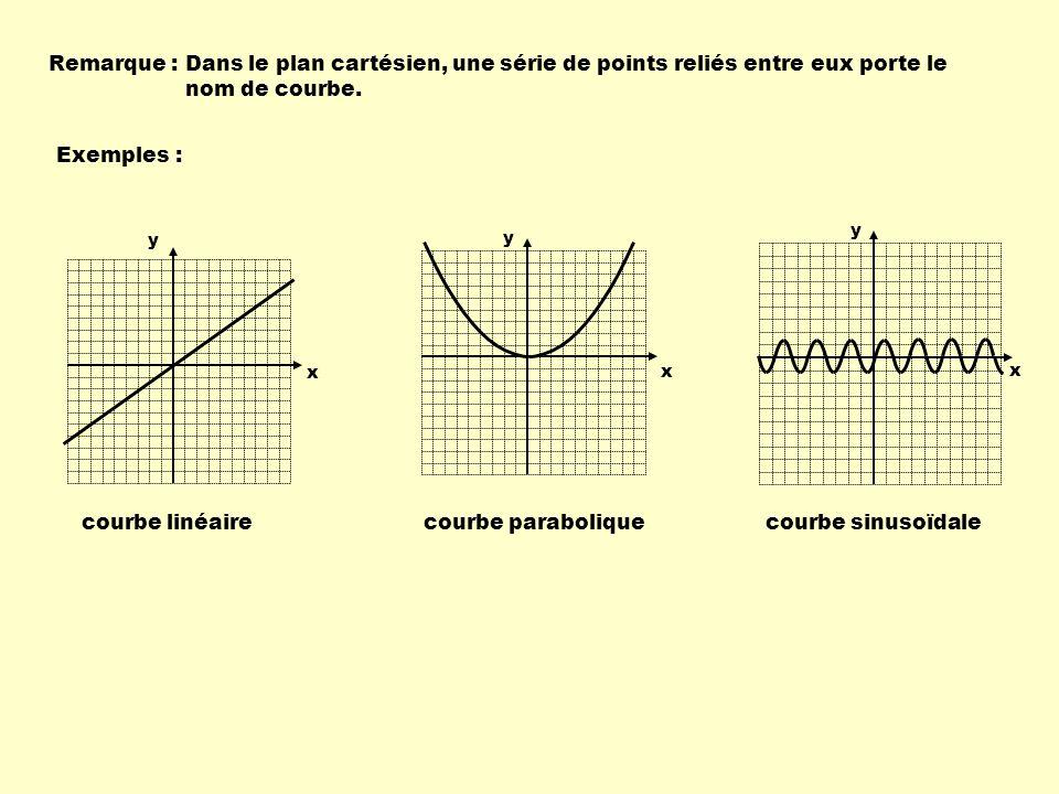 Remarque : Dans le plan cartésien, une série de points reliés entre eux porte le nom de courbe. Exemples :