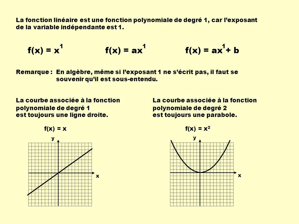 f(x) = x f(x) = ax f(x) = ax + b