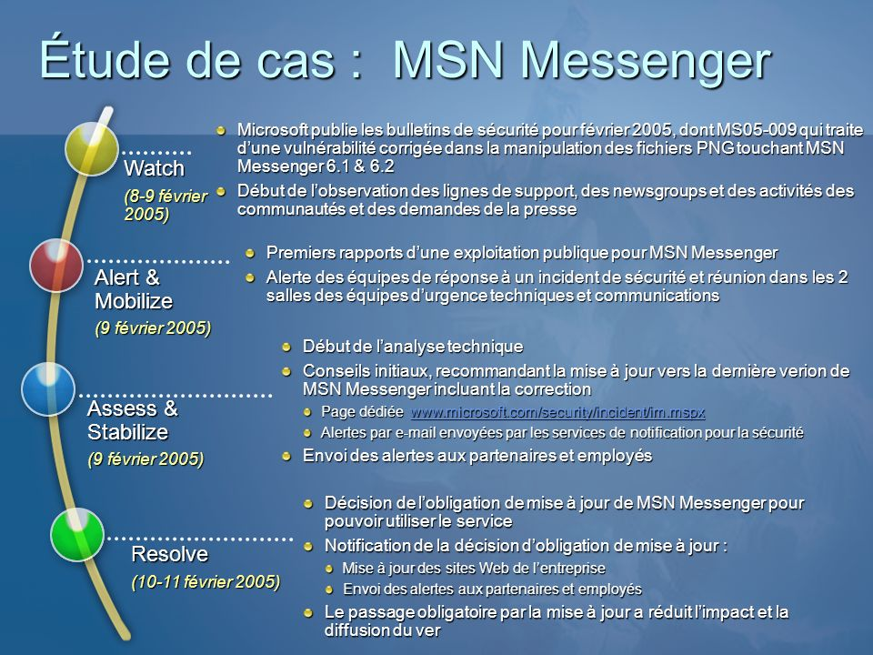 Étude de cas : MSN Messenger
