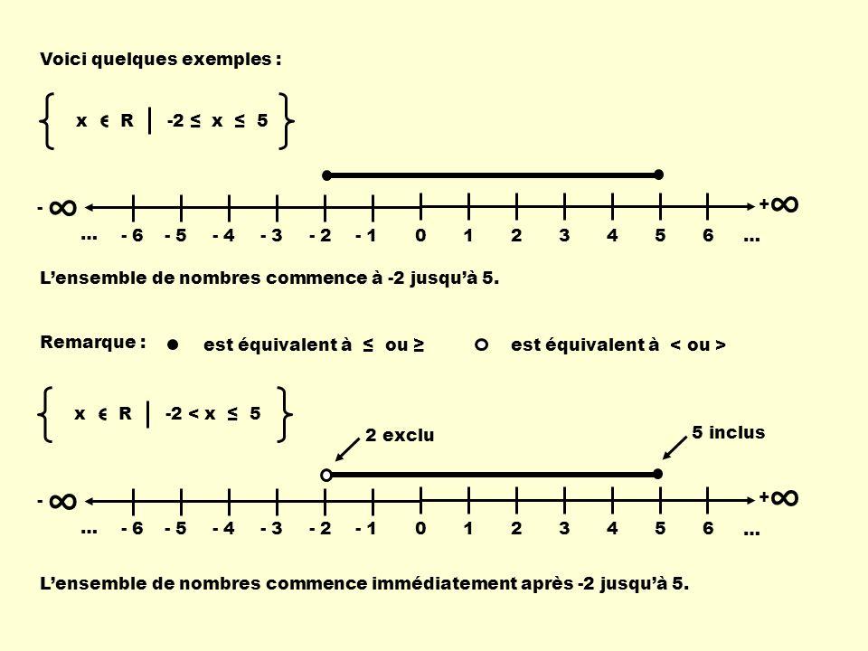 ∞ ∞ Voici quelques exemples : x R -2 ≤ x ≤ 5 - 1 2 3 4 5 6 … + - 6 - 5