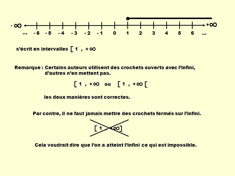 ∞ - 1. 2. 3. 4. 5. 6. … + - 6. - 5. - 4. - 3. - 2. - 1. s'écrit en intervalles. 1 , +