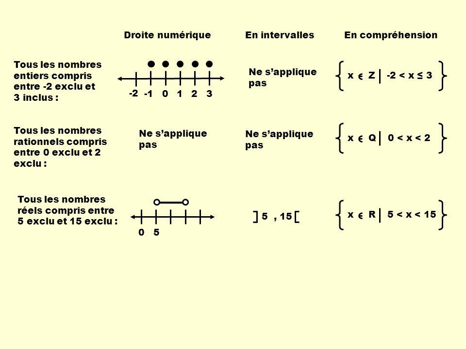 Droite numérique En intervalles. En compréhension. Tous les nombres entiers compris entre -2 exclu et 3 inclus :