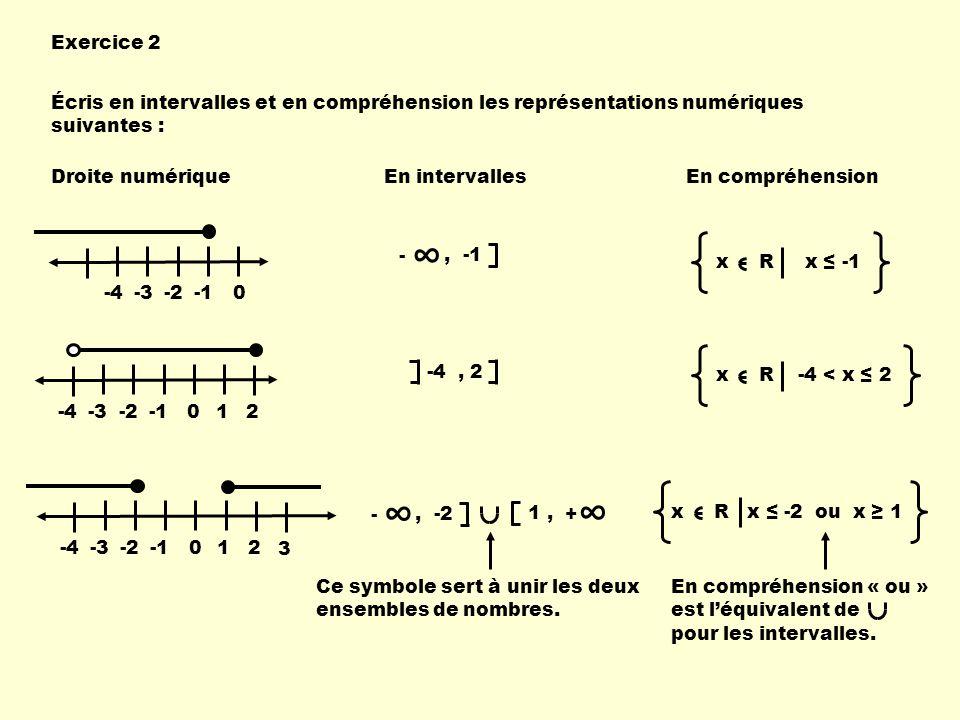 Exercice 2 Écris en intervalles et en compréhension les représentations numériques suivantes : Droite numérique.