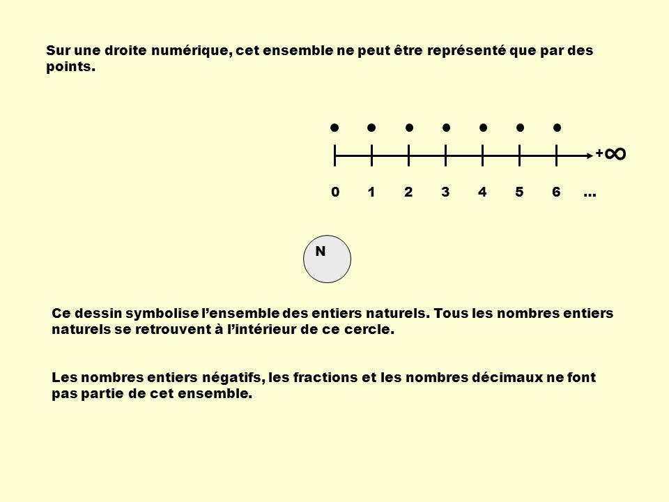 Sur une droite numérique, cet ensemble ne peut être représenté que par des points.