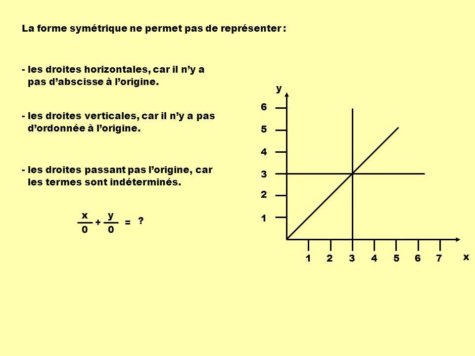 La forme symétrique ne permet pas de représenter :