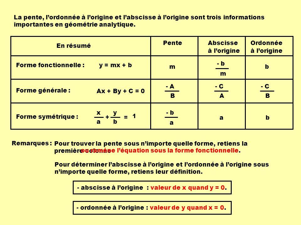 La pente, l'ordonnée à l'origine et l'abscisse à l'origine sont trois informations importantes en géométrie analytique.