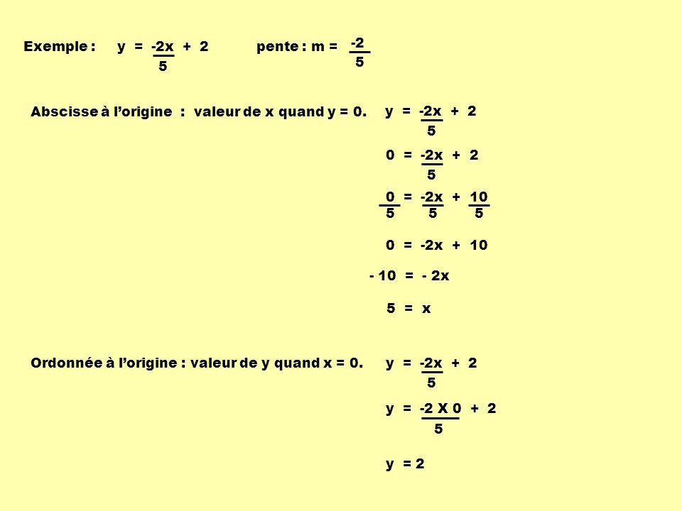 Exemple : y = -2x + 2. 5. pente : m = 5. -2. Abscisse à l'origine : valeur de x quand y = 0.