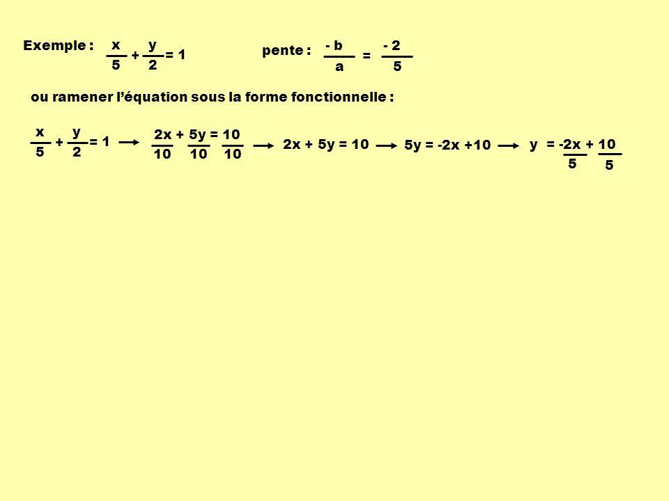 Exemple : x. + y. 5. 2. = 1. pente : - b. a. = - 2. 5. ou ramener l'équation sous la forme fonctionnelle :