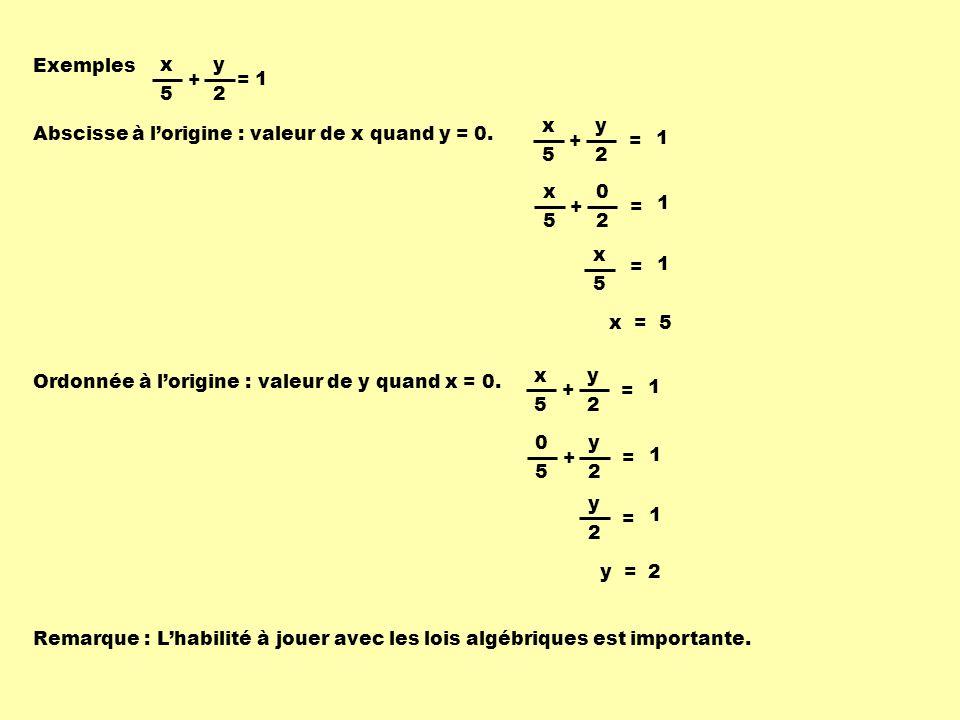 Exemples x. + y. 5. 2. = 1. x. + y. 5. 2. = 1. Abscisse à l'origine : valeur de x quand y = 0.